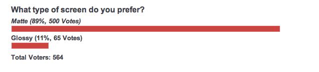 Matte Glossy Poll Result